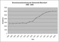 Einwohnerentwicklung Eberndorf 1869-2009.png