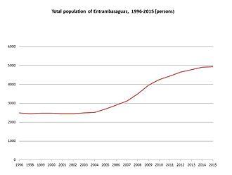 Entrambasaguas - Line graph of population count, Entrambasaguas, Cantabria, 1996-2015, Instituto Nacional de Estadística