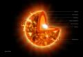 Estructura interna del Sol.png