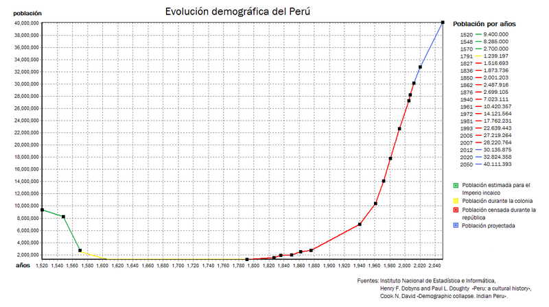 Demographic Evolution of Peru