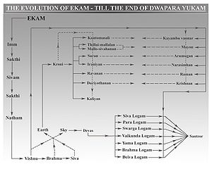 Ayyavazhi theology - The evolution of Ekam till Dwapara Yuga