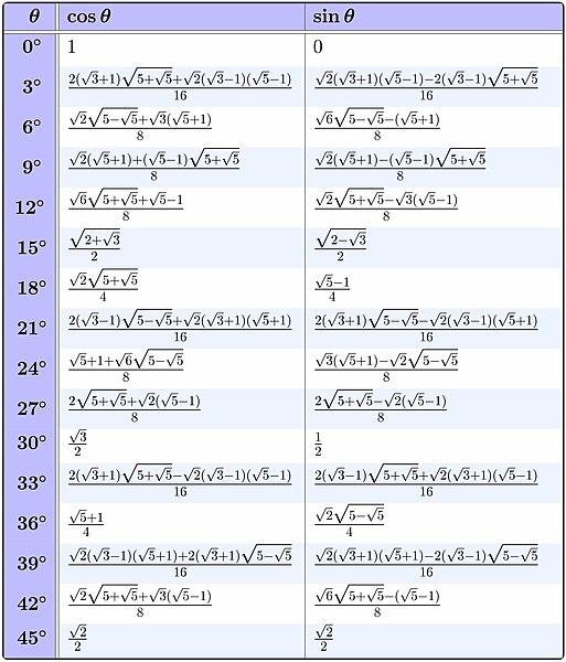File Exact Trigonometric Table For Multiples Of 3 Jpg Wikimedia