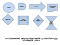 Flow Chart symbols.png