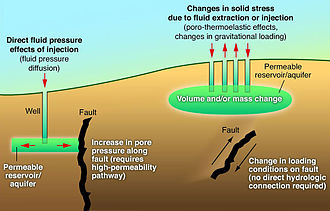 Induced seismicity - Diagram showing the effects that fluid injection and withdrawal can have on nearby faults can cause induced seismicity.