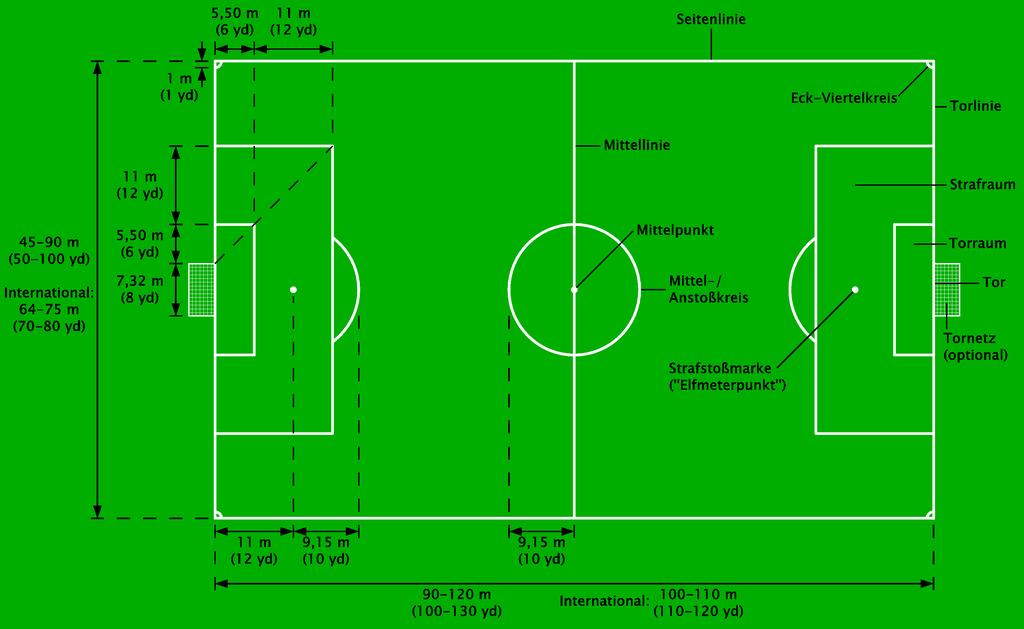 Maße Fußballfeld