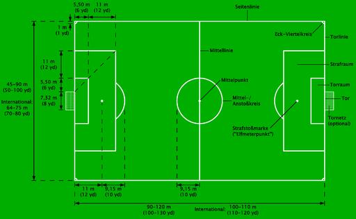 Fußballfeld mit Maßen und Beschreibung