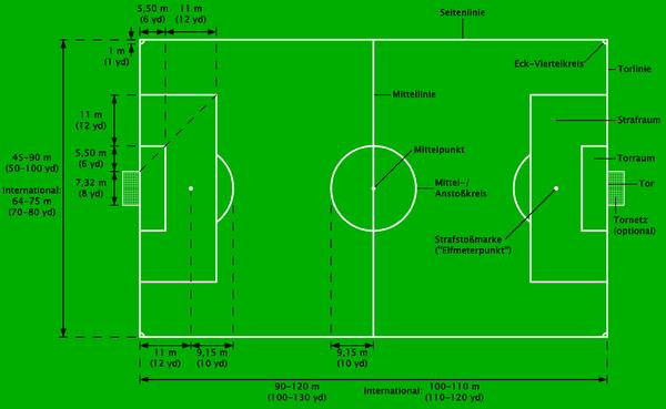 Fussball Regelwerk Wikibooks Sammlung Freier Lehr Sach