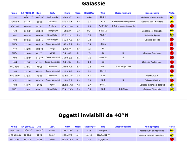 Galaxies table 40°N it.png
