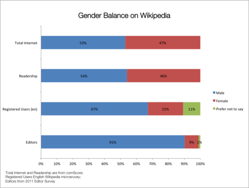 Gender balance wikipedia.png