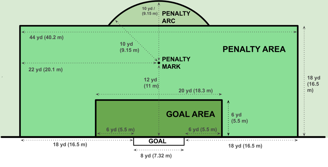 The goal kick must be taken from the goal area. Opponents must be outside the penalty area. Opponents may be in the penalty arc, since it does not form part of the penalty area. Goal area and penalty area green.png