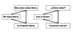Tatoeba - A simplified diagram of Tatoeba's underlying data structure.