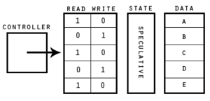 Transactional memory - Hardware transactional memory using read and write bits