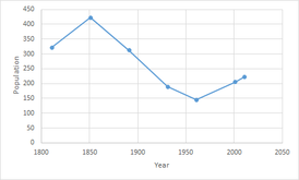Heveningham population time series 1800-2011.png