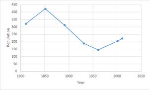Heveningham - Image: Heveningham population time series 1800 2011
