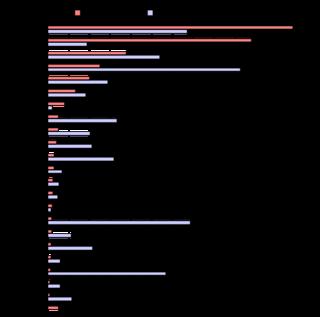 Bar chart chart