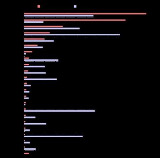Bar chart - Example of a bar chart.