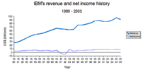 A chart showing IBM's revenue and net income, ...