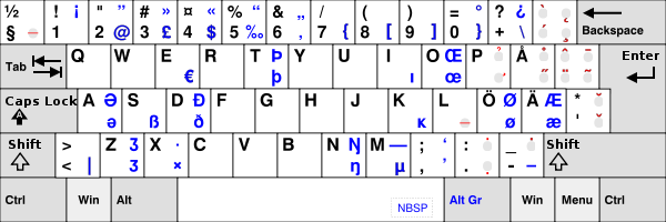 Finnish multilingual keyboard layout