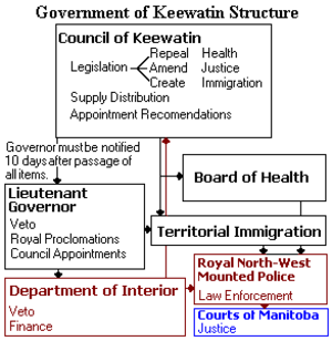 Council of Keewatin - The Structure and Powers of the Government of Keewatin