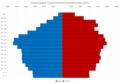 Krapina-Zagorje County Population Pyramid Census 2011 ENG.png