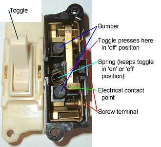 Light switch - Internal components of a toggle switch