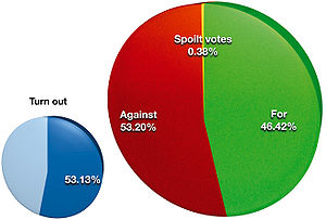 Twenty-eighth Amendment of the Constitution Bill 2008 (Ireland) - Result and turnout for the referendum