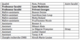 Liste des personnels scientifiques du laboratoire de génétique physiologique.png