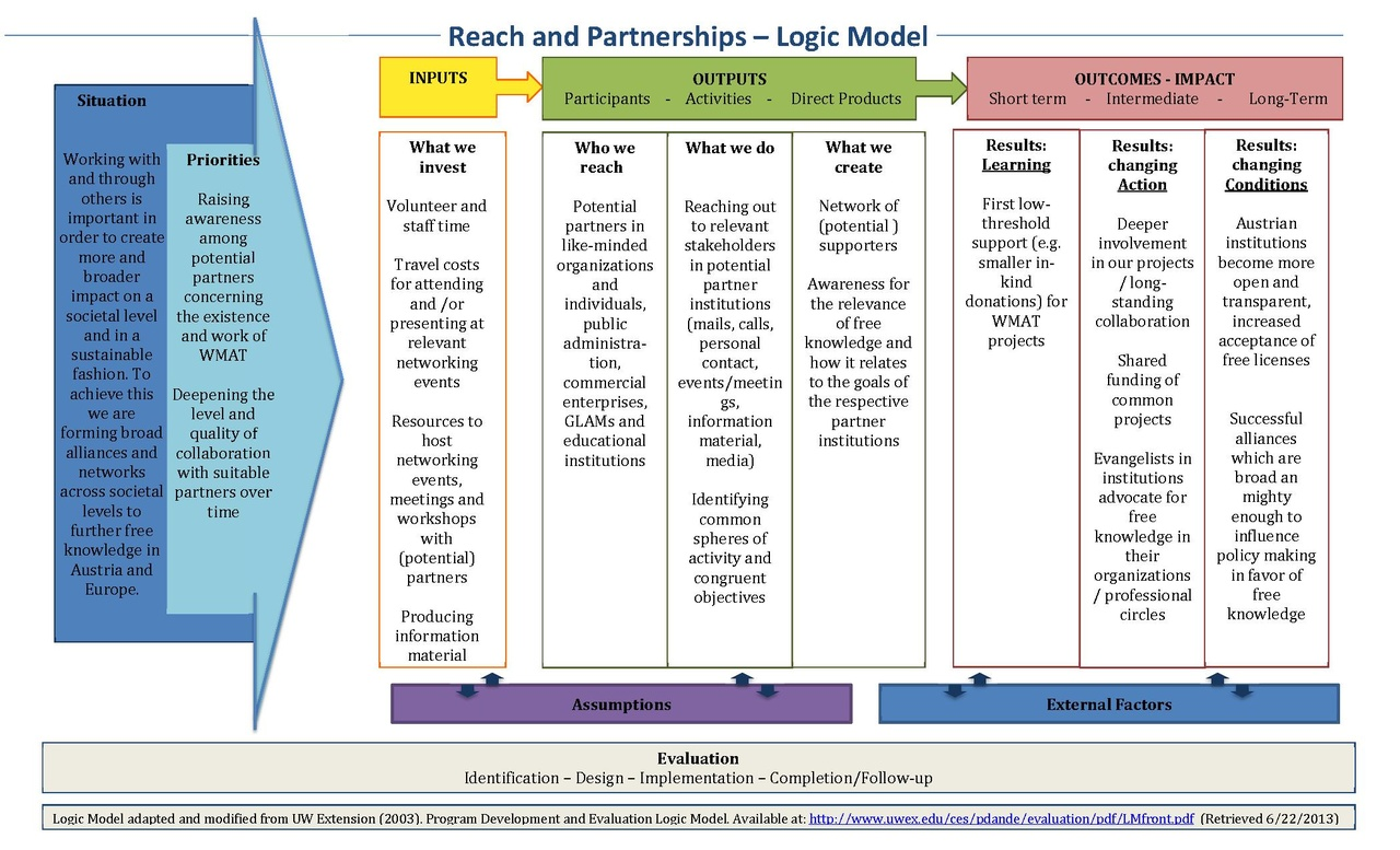 logic model Why is it done programme theory can be used to provide a conceptual framework for monitoring, for evaluation, or for an integrated monitoring and evaluation framework.