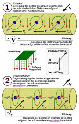 قانون القوى الكهرومغناطيسية