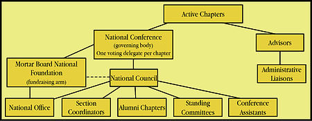 Diagram showing Mortar Board's national structure