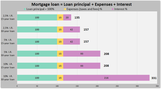 investment loan wiki