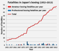 Number of fatalities in Japan's boxing.png