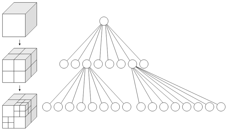 An Octree (see Wikipedia for more detail).