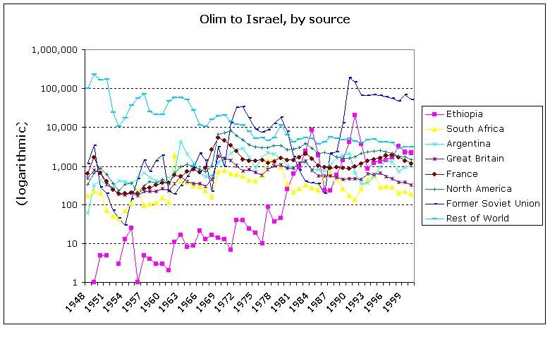 Olim by source