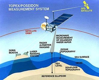 TOPEX/Poseidon - Image: Poseidon.graphic
