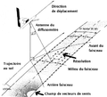 Principe diffusometre satellite.png