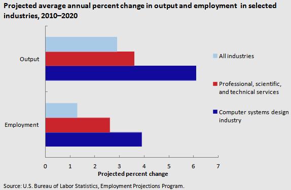 ProjectedAverageAnnualEmploymentChangeSelectedIndustries