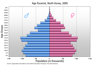 Demographics of North Korea - Population pyramid of North Korea