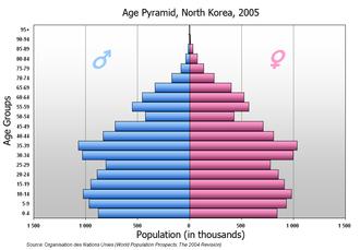 Demographics of North Korea - Population pyramid of North Korea