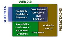 Quality dimensions of web 2.0 portals, encyclopedias and Deep web