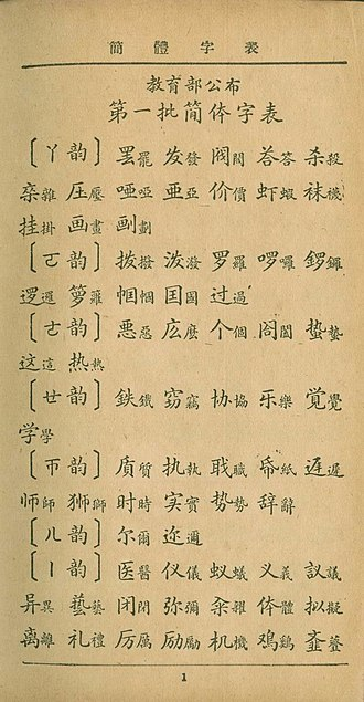 Simplified Chinese characters - The first batch of Simplified Characters introduced in 1935 consisted of 324 characters.