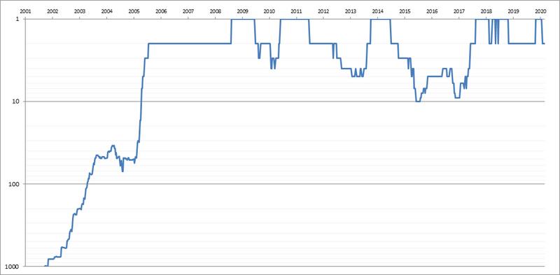 Rafael-Nadal-Singles-Ranking-History-Chart.png
