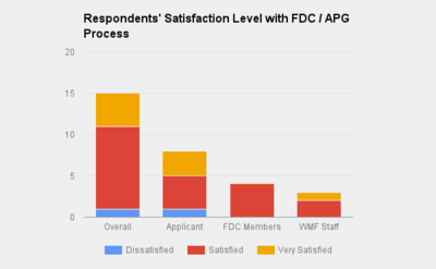Respondents satisfaction level (APG Application Process Feedback Survey Results Round 1 2015-2016).png