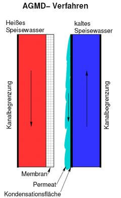 Schema AGMD-Verfahren.png