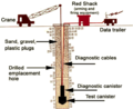 Schematic of a Vertical Underground Nuclear Test at the NTS.png