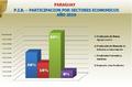 Sectores economicos de paraguay.png