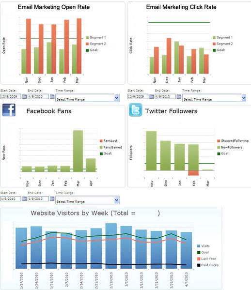 filesharepoint dashboard social media graphsjpg
