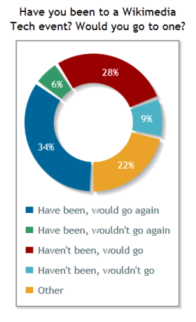 Signpost poll 13 (Tech events).png