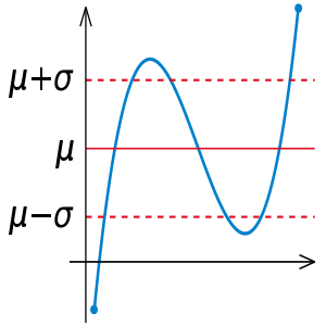 Illustration of Standard deviation