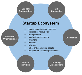 Startup company - A startup ecosystem can contribute to local entrepreneurial culture.